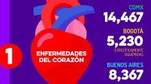 El factor mortal que une a CDMX, Bogotá y Buenos Aires