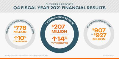 Cloudera Reports Fourth Quarter and Fiscal Year 2021 Financial Results - Yahoo Finance