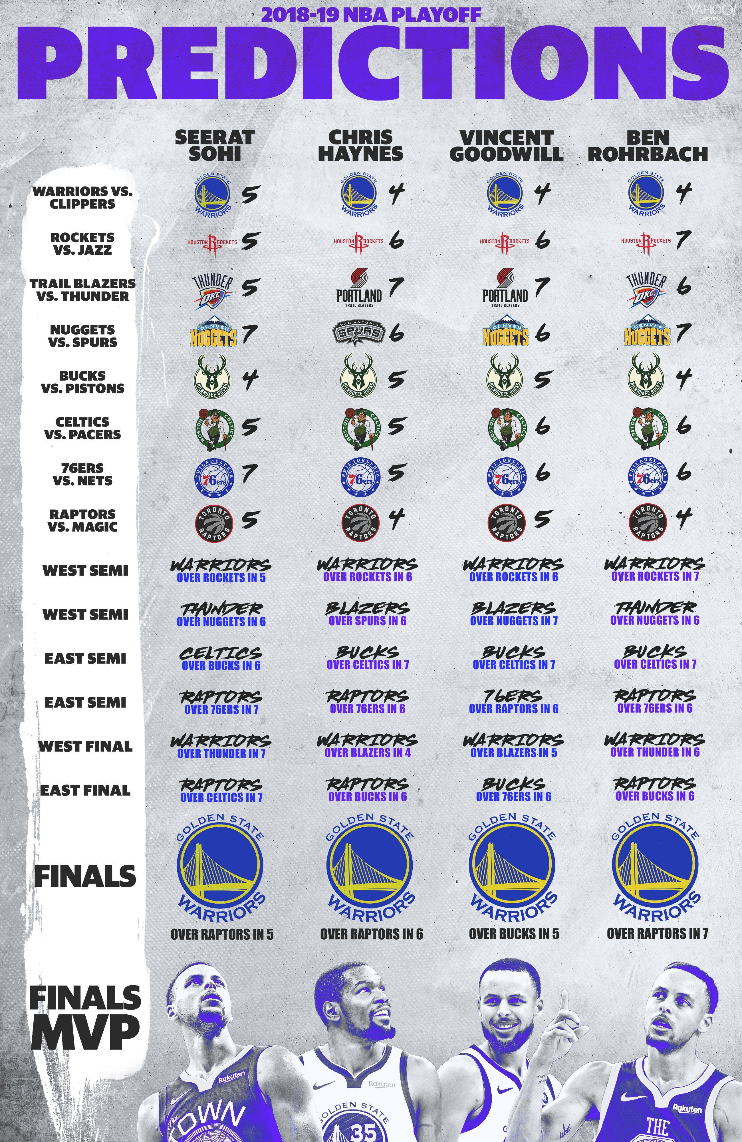 Nba Playoffs 2020 Schedule.Yahoo Sports Nba S 2019 Playoff Predictions