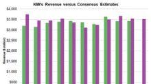 Kinder Morgan's Third-Quarter Revenue Estimates