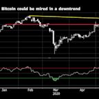 Bitcoin's Bounce Back Over $9,000 Masks a Potential Downtrend