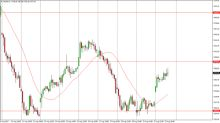 FTSE 100 Price Forecast August 23, 2017, Technical Analysis