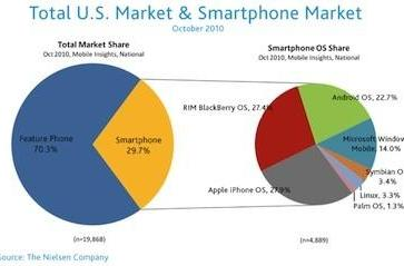 """iPhone, Android """"most desired"""" smartphones for upgraders in the U.S."""