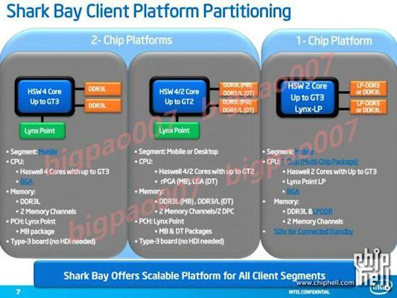 Intel's Haswell detailed: three different GPUs, single-chip solution for ultrabooks