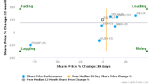 Scorpio Bulkers, Inc. breached its 50 day moving average in a Bearish Manner : SALT-US : September 13, 2017