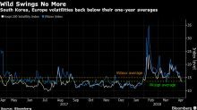 It's Back to Days of Melt-Up Elation for Stock Volatility Gauges
