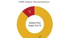 Most Analysts Recommend 'Hold' for CVR Refining