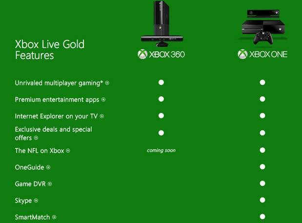 Xbox One's Xbox Live Gold benefits, digital games shared with all users on a single console