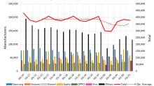 Smartphone Sales Declined Again Last Quarter. 3 Takeaways for Investors