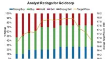Positive Ratings on Goldcorp despite Weaker Operating Performance