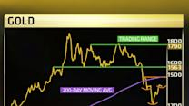 Former gold bear: Gold headed to $1,790