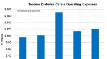 Analyzing Tandem's Operational Performance