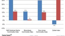 Understanding Commodities' Performance these Last Few Years