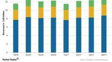 Novartis's 4Q17 Earnings: Segment-Wise Revenues