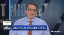 CBOE pulls plug on bitcoin futures, more upside ahead?
