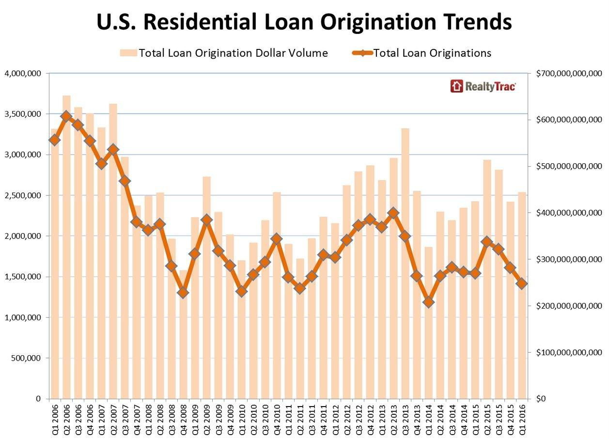 Q1 2016 U.S. Home Loan Originations Down 8 Percent From a ...