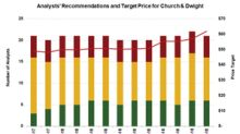 Does Wall Street Expect a Correction in Church & Dwight Stock?