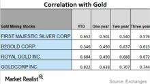 How These Mining Stocks Correlate with Gold