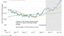 Chevron's Moving Averages Trend Upward