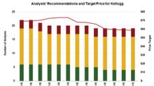 What Kellogg's Valuation and Analysts' Ratings Indicate?
