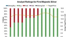 Why Analysts Love First Majestic Silver the Most
