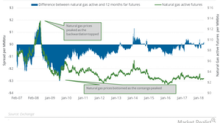 Futures Spread and the Natural Gas Market