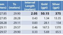 InvestmentPitch Media Video Discusses GGX Gold's Drill Results Including 50.1 gpt Gold and 375 gpt Silver over 2.05 Meters at Gold Drop Property in BC - Video Available on Investmentpitch.com