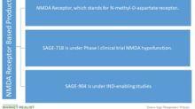 SAGE Therapeutics' NMDA Receptor–Based Portfolio