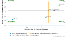 Boston Properties, Inc. breached its 50 day moving average in a Bearish Manner : BXP-US : November 8, 2017