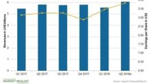 Amgen Beats Estimates, Reports Growth in Q2 2018