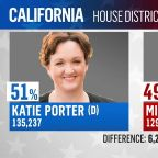 Democrats continue to gain House seats as vote counting continues