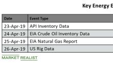 Key Energy Events This Week