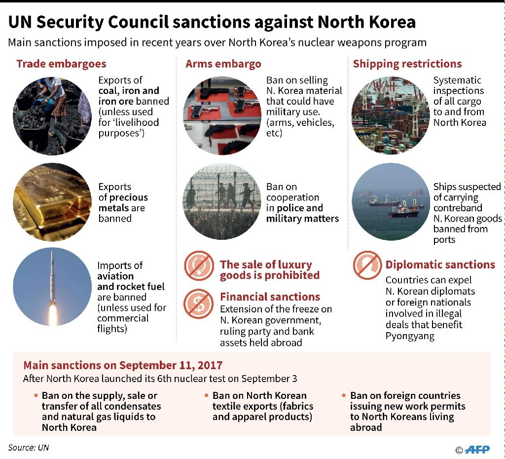 Main sanctions imposed by the UN Security Council against North Korea in recent years (AFP Photo/AFP)