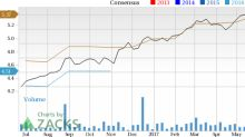 Why You Shouldn't Bet Against Nordson (NDSN) Stock
