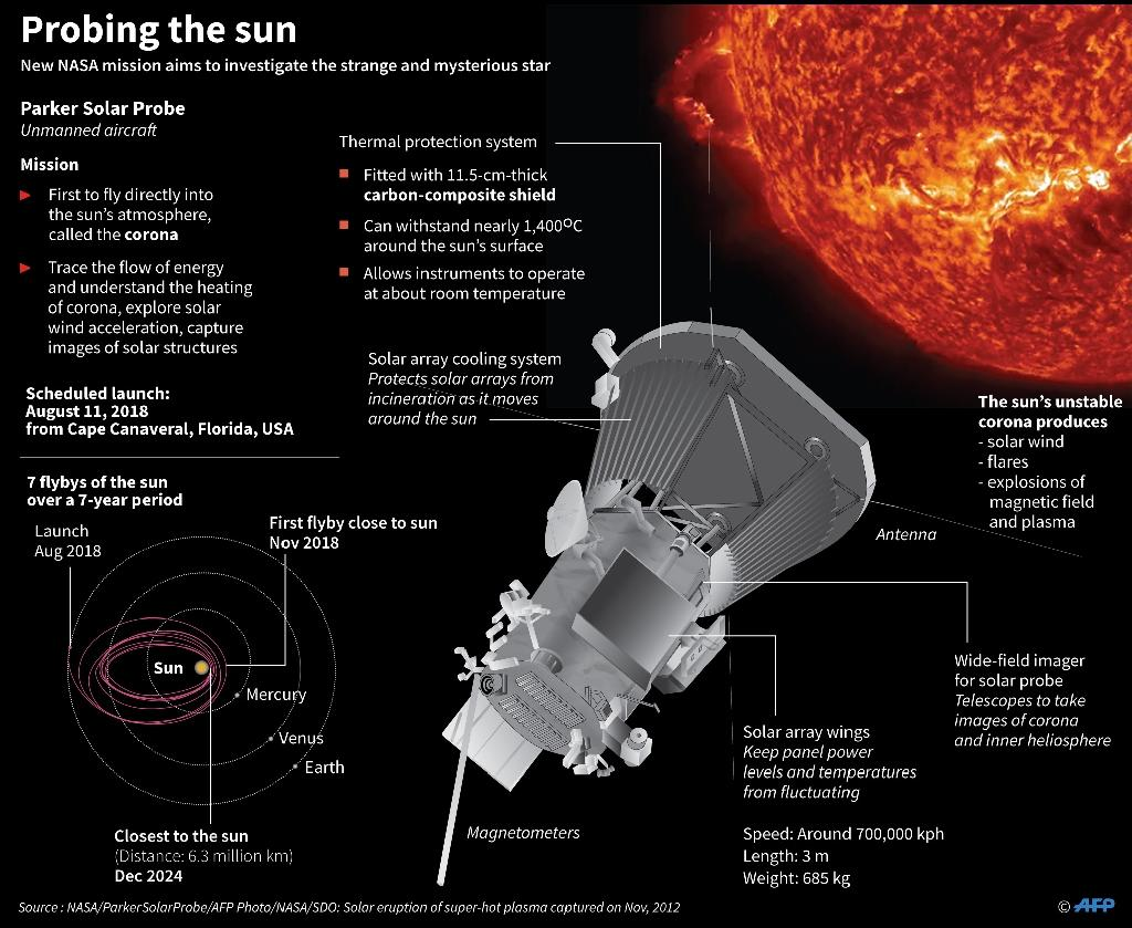 Graphic on the Parker Solar Probe, which is set to become the first spacecraft to fly directly into the sun's atmosphere (AFP Photo/Gal ROMA)