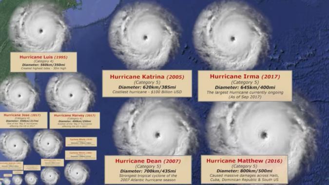 Gut zu wissen: Hurricanes im Größenvergleich