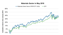 How a Stronger Dollar Affects the US Material Sector