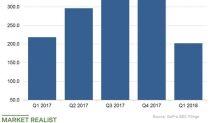 What GoPro's Sales Milestones Look Like