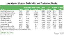 Weakest E&P Stocks for the Week Ending August 17