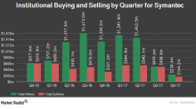 A Look at Symantec's RSI and Volatility after Fiscal 3Q18
