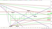 E-mini S&P 500 Index (ES) Futures Technical Analysis – Straddling Uptrending Gann Angle