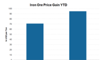 Why Is Barclays Optimistic on the Iron Ore Price Outlook?