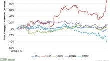Online Travel Agencies' Stocks Fell on November 9