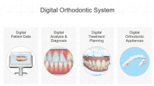 Align Focuses Research on Its Digital Orthodontic System