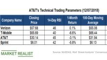 How Are AT&T's Moving Averages Trending?