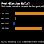 Thai Stocks Fall Less Than Most Peers as Markets Digest Poll