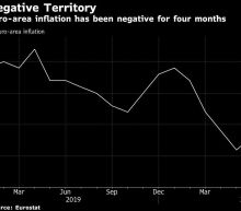 Euro-Area Inflation Stuck Below Zero Adds to Case for ECB Action