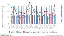 Global Steel Production in Uptrend despite Trade War Concerns