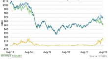 WTI Spreads Narrow: How Could Permian Producers Be Affected?
