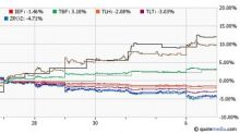 Bond ETFs Bull Run to End Finally?